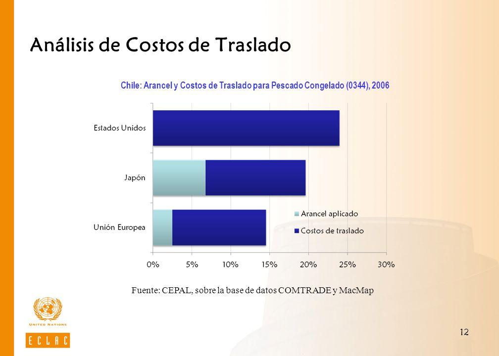 Análisis de Costos de Traslado