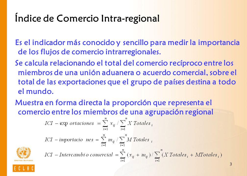 Índice de Comercio Intra-regional