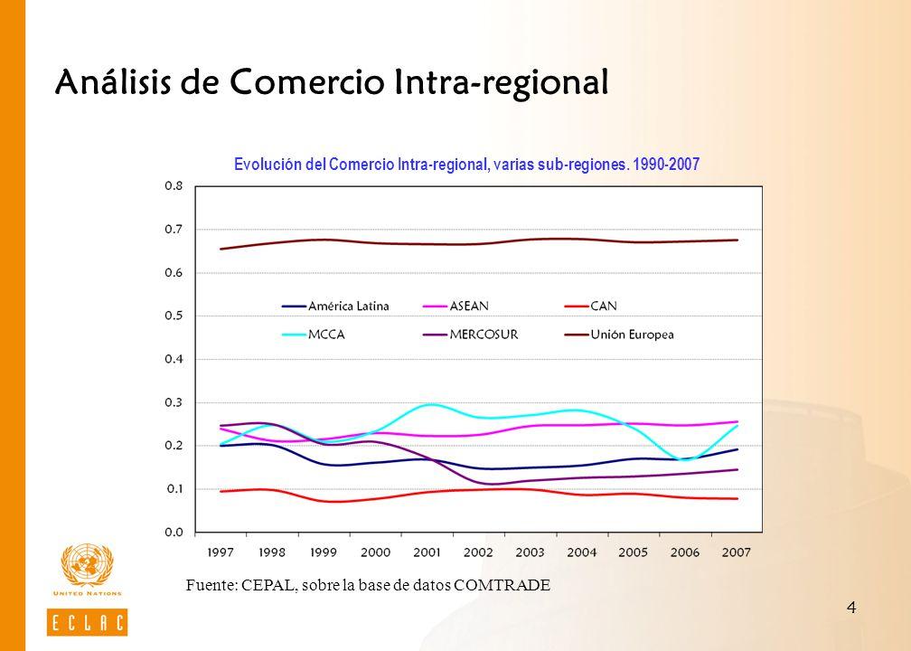 Análisis de Comercio Intra-regional