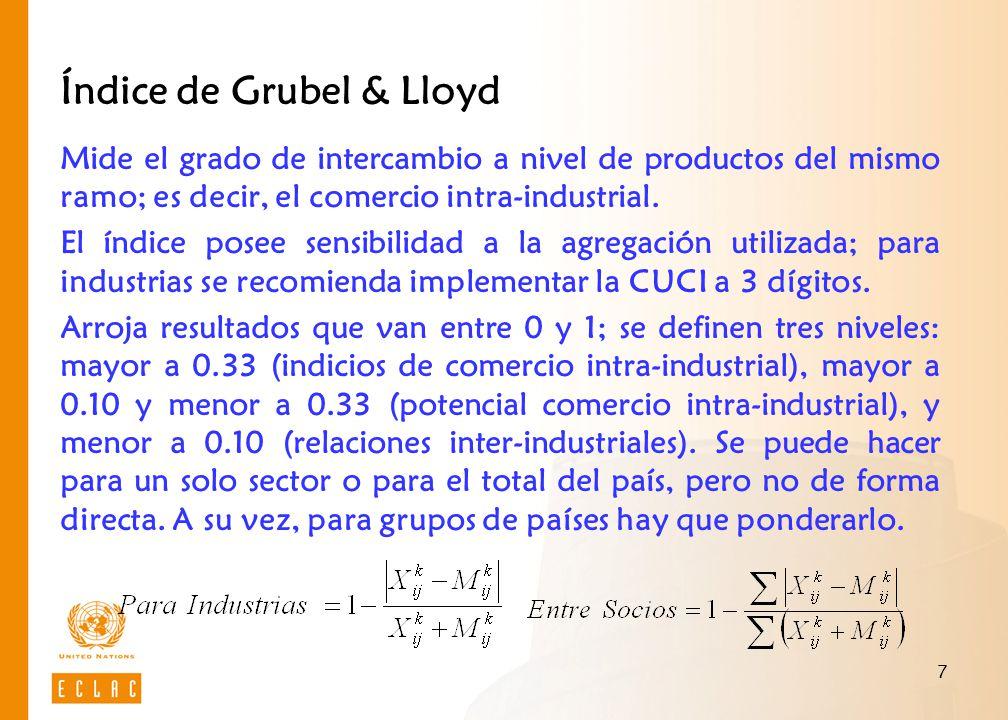 Índice de Grubel & Lloyd