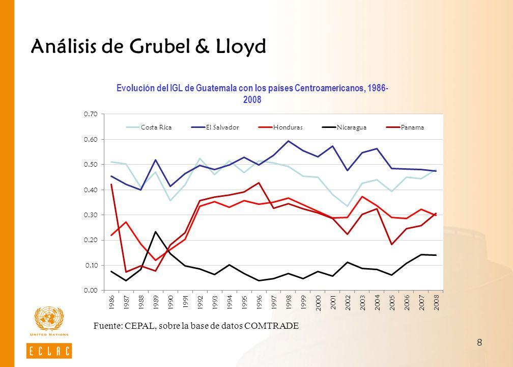 Análisis de Grubel & Lloyd