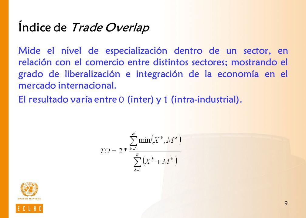 Índice de Trade Overlap