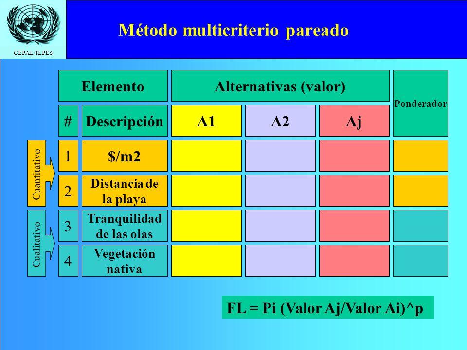 Método multicriterio pareado