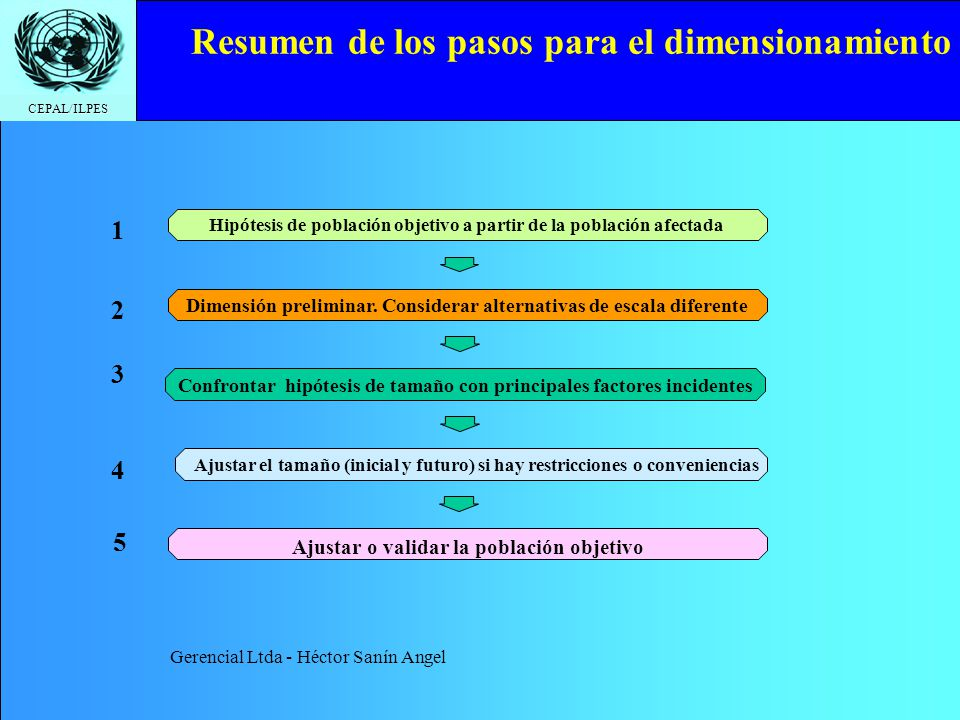 Resumen de los pasos para el dimensionamiento