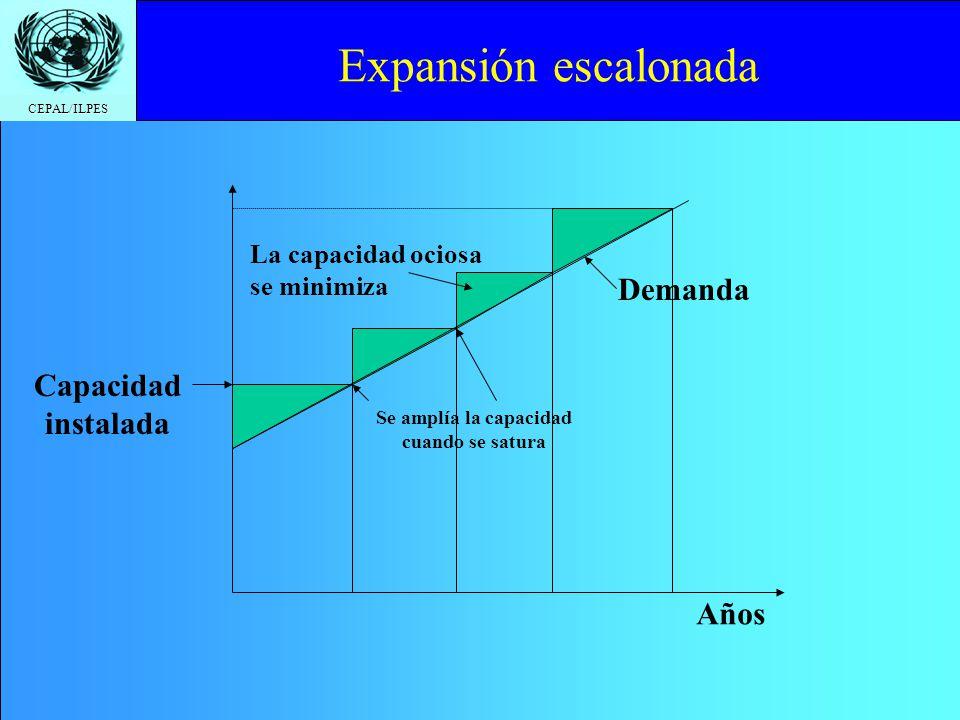 Expansión escalonada Demanda Capacidad instalada Años