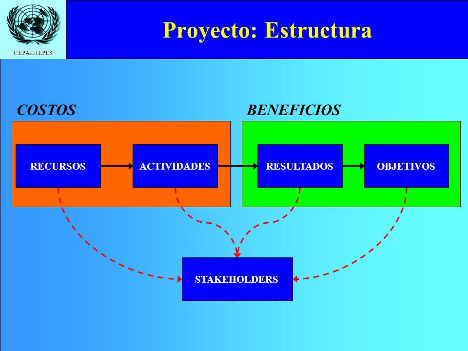 Proyecto: Estructura COSTOS BENEFICIOS RECURSOS ACTIVIDADES RESULTADOS