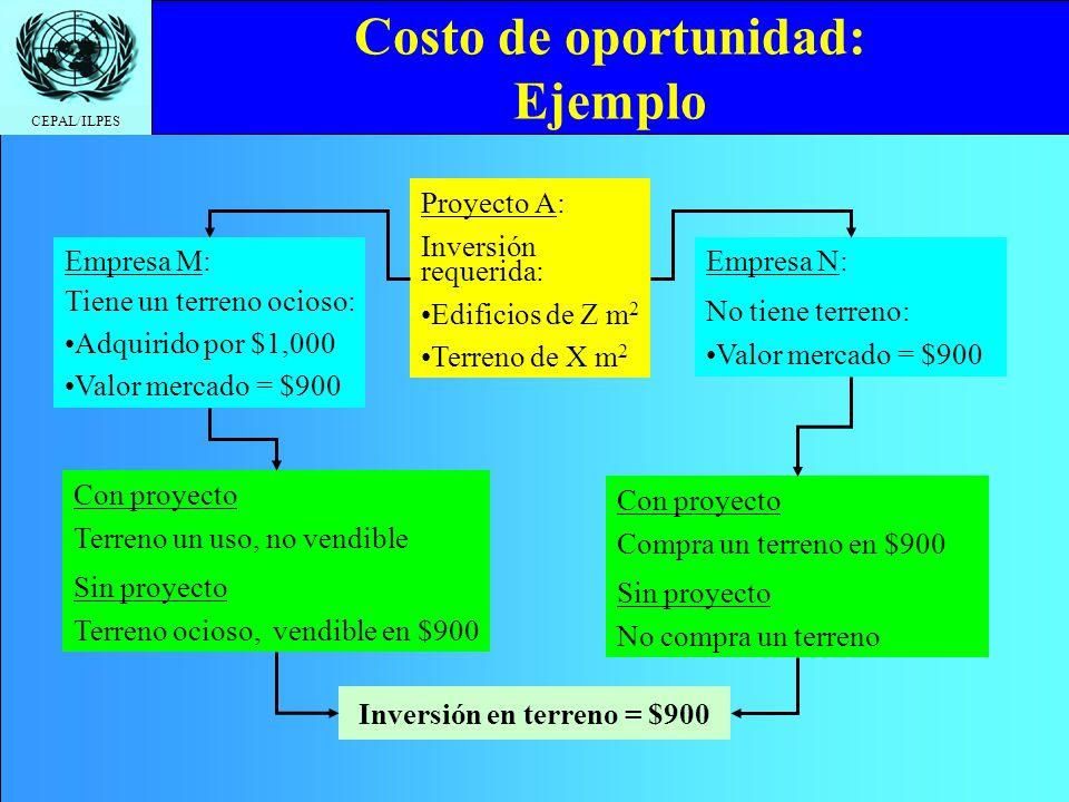 Costo de oportunidad: Ejemplo