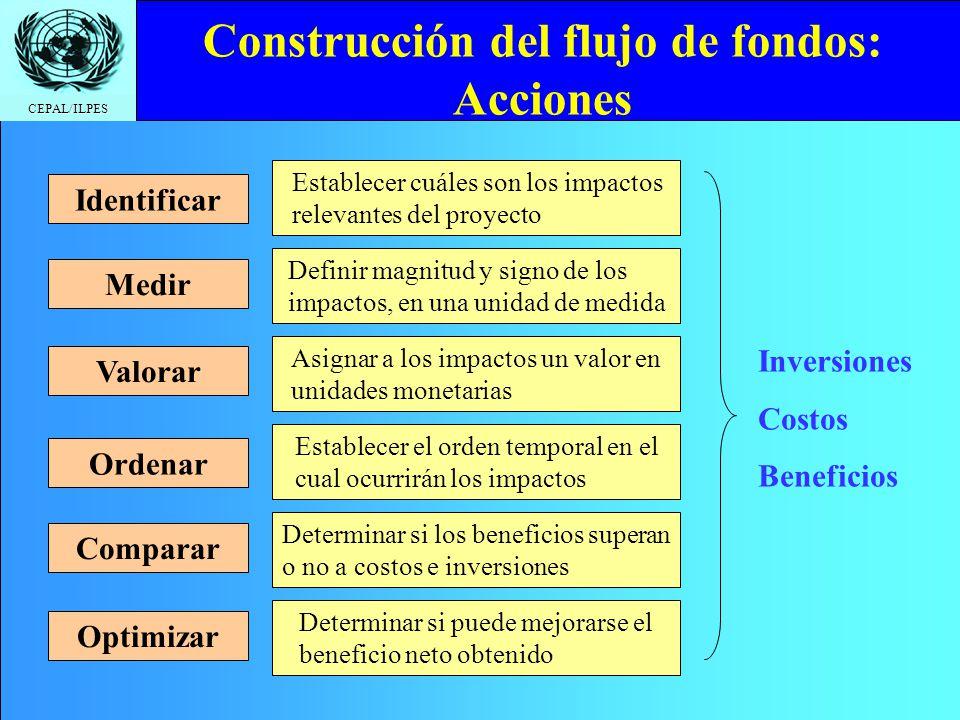 Construcción del flujo de fondos: Acciones