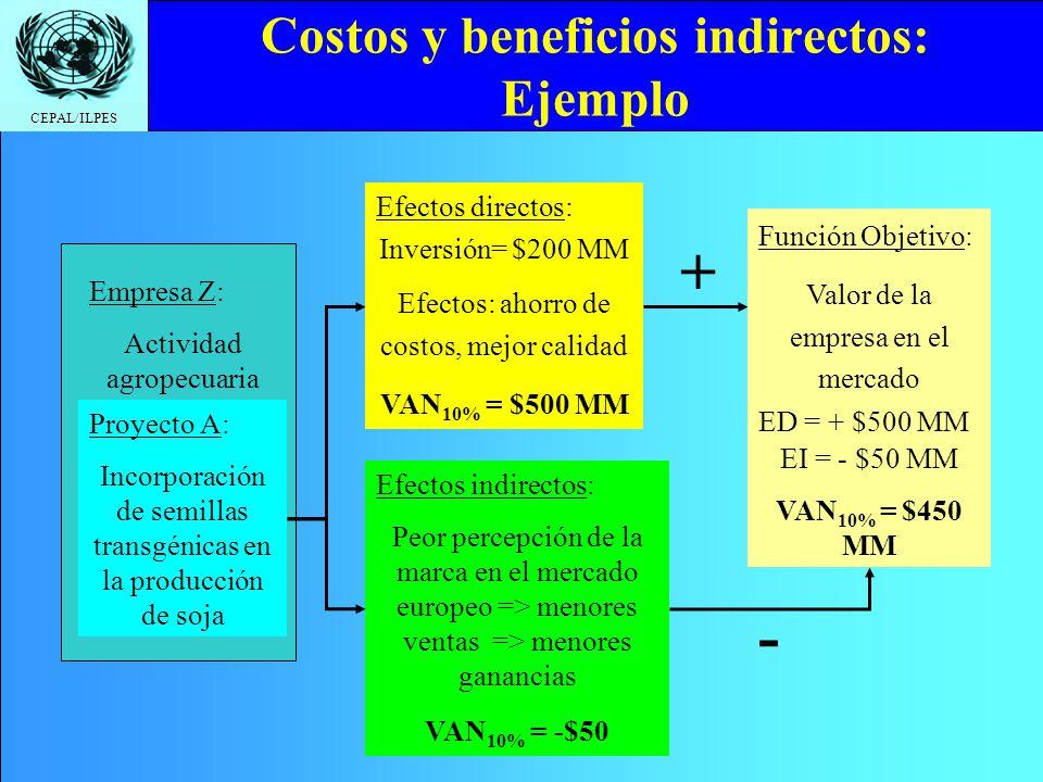 Costos y beneficios indirectos: Ejemplo