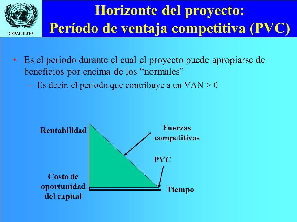 Horizonte del proyecto: Período de ventaja competitiva (PVC)
