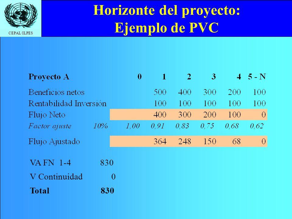 Horizonte del proyecto: Ejemplo de PVC
