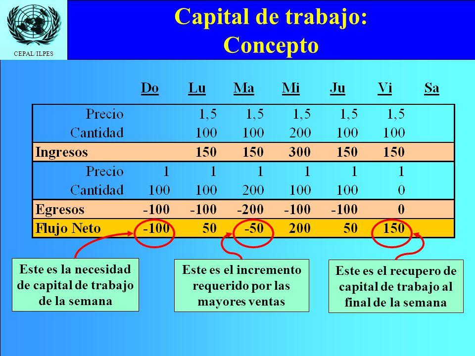 Capital de trabajo: Concepto
