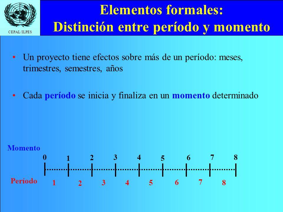 Elementos formales: Distinción entre período y momento