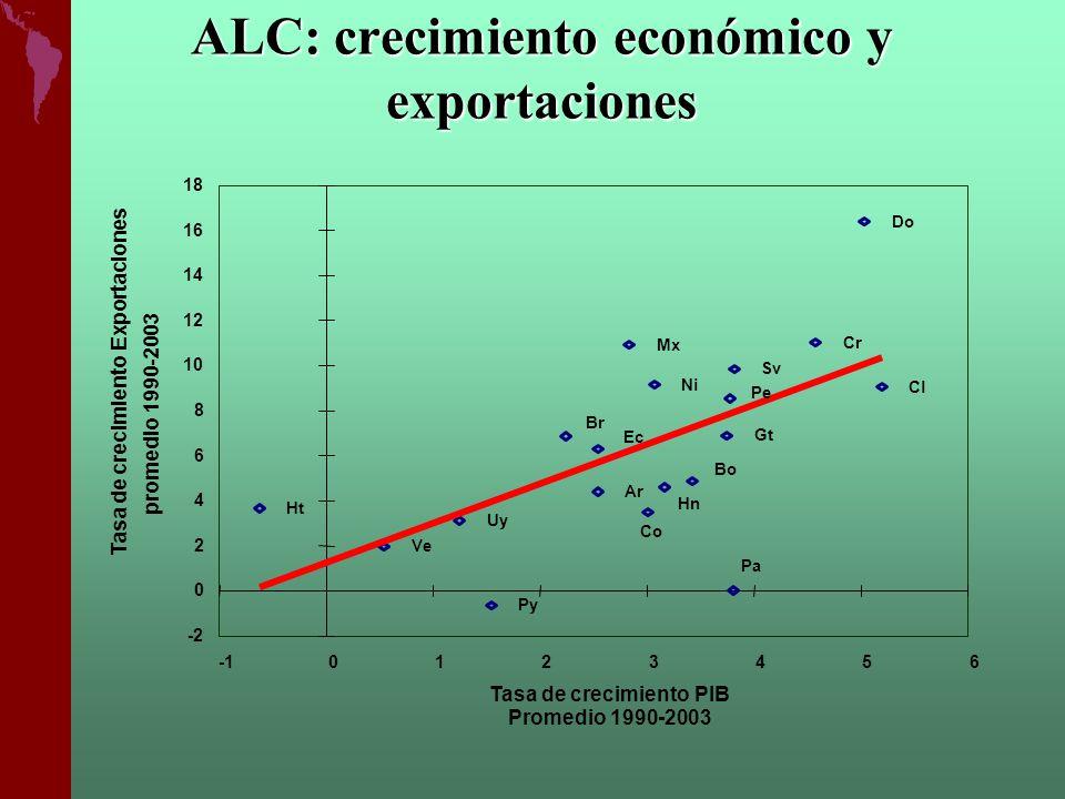 ALC: crecimiento económico y exportaciones