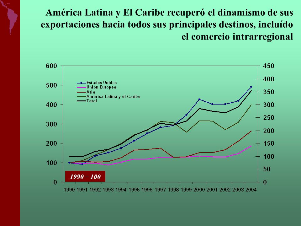América Latina y El Caribe recuperó el dinamismo de sus exportaciones hacia todos sus principales destinos, incluído el comercio intrarregional