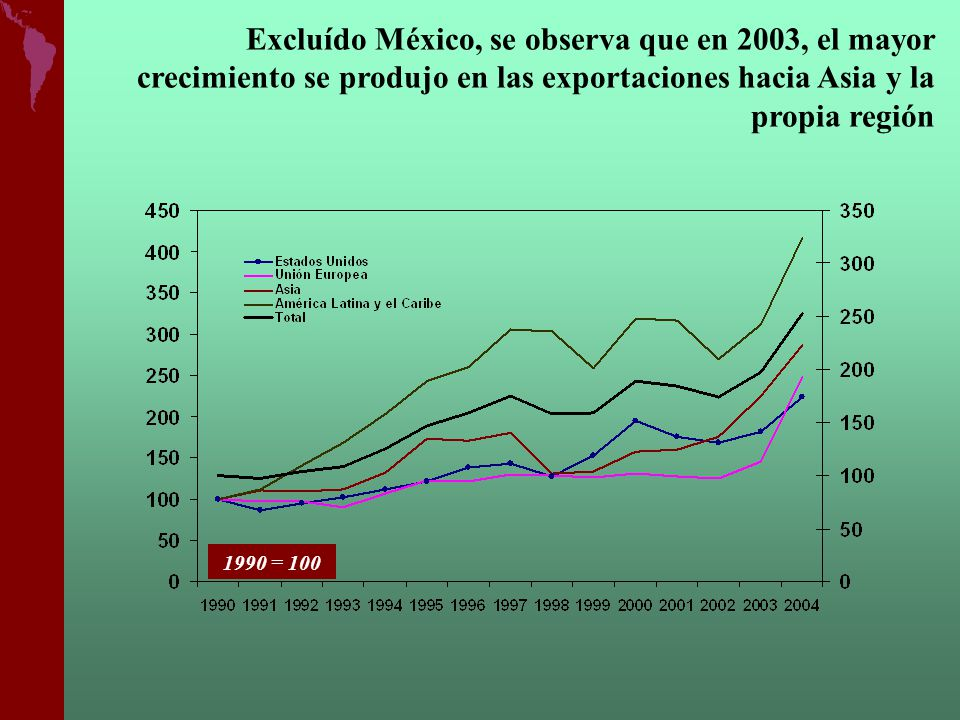 Excluído México, se observa que en 2003, el mayor crecimiento se produjo en las exportaciones hacia Asia y la propia región