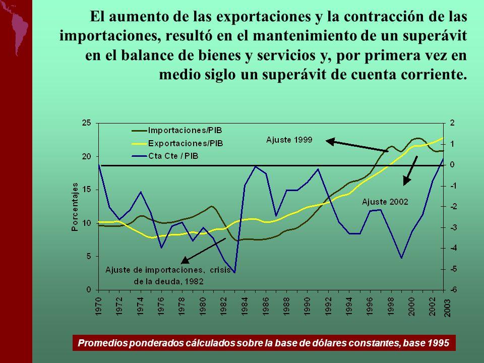 El aumento de las exportaciones y la contracción de las importaciones, resultó en el mantenimiento de un superávit en el balance de bienes y servicios y, por primera vez en medio siglo un superávit de cuenta corriente.
