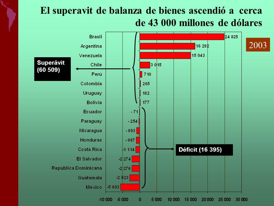 El superavit de balanza de bienes ascendió a cerca de 43 000 millones de dólares