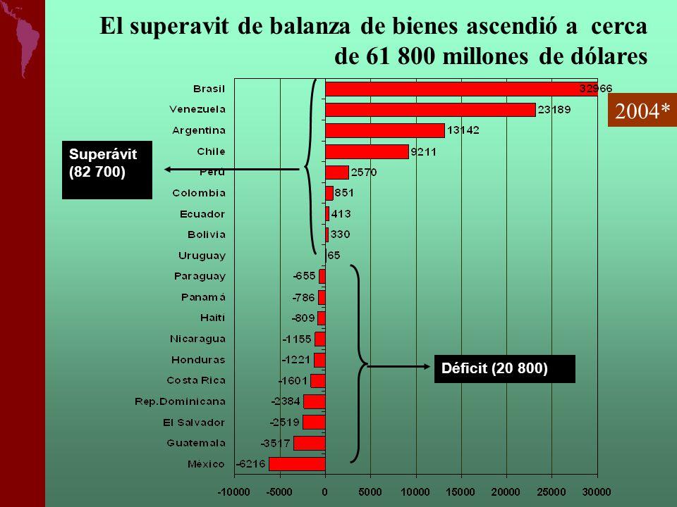 El superavit de balanza de bienes ascendió a cerca de 61 800 millones de dólares