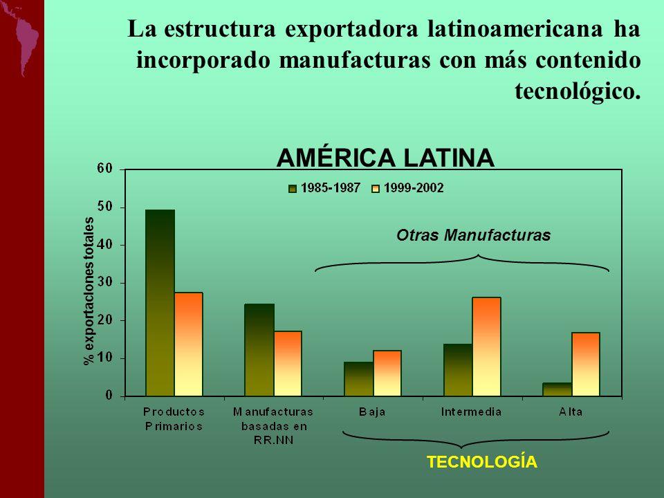 La estructura exportadora latinoamericana ha incorporado manufacturas con más contenido tecnológico.