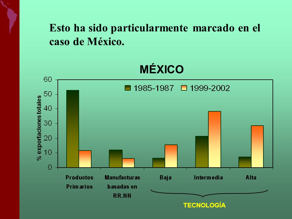 Esto ha sido particularmente marcado en el caso de México.