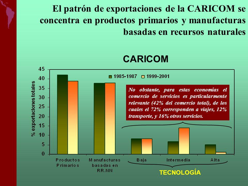 El patrón de exportaciones de la CARICOM se concentra en productos primarios y manufacturas basadas en recursos naturales