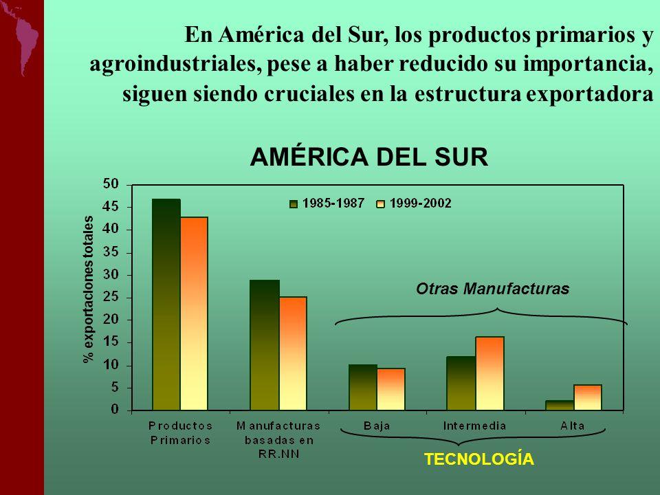 En América del Sur, los productos primarios y agroindustriales, pese a haber reducido su importancia, siguen siendo cruciales en la estructura exportadora