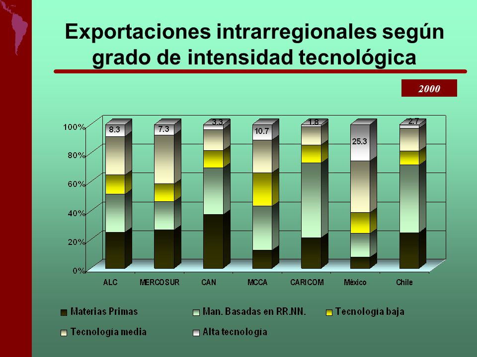 Exportaciones intrarregionales según grado de intensidad tecnológica