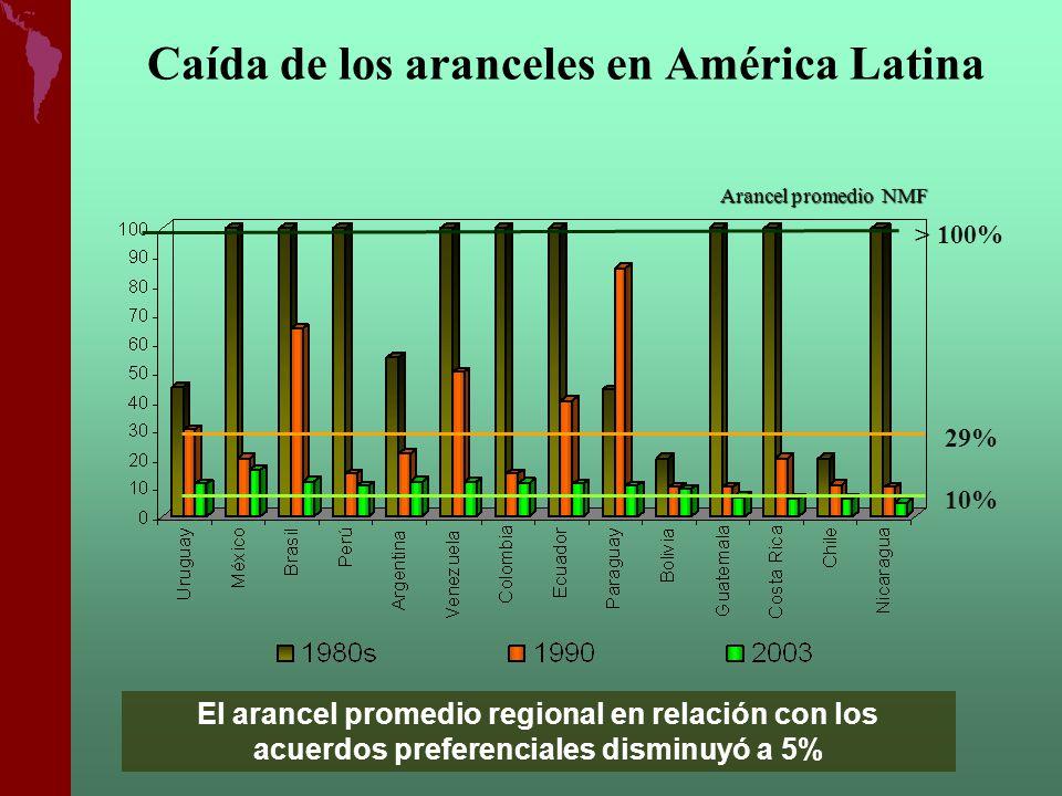 Caída de los aranceles en América Latina