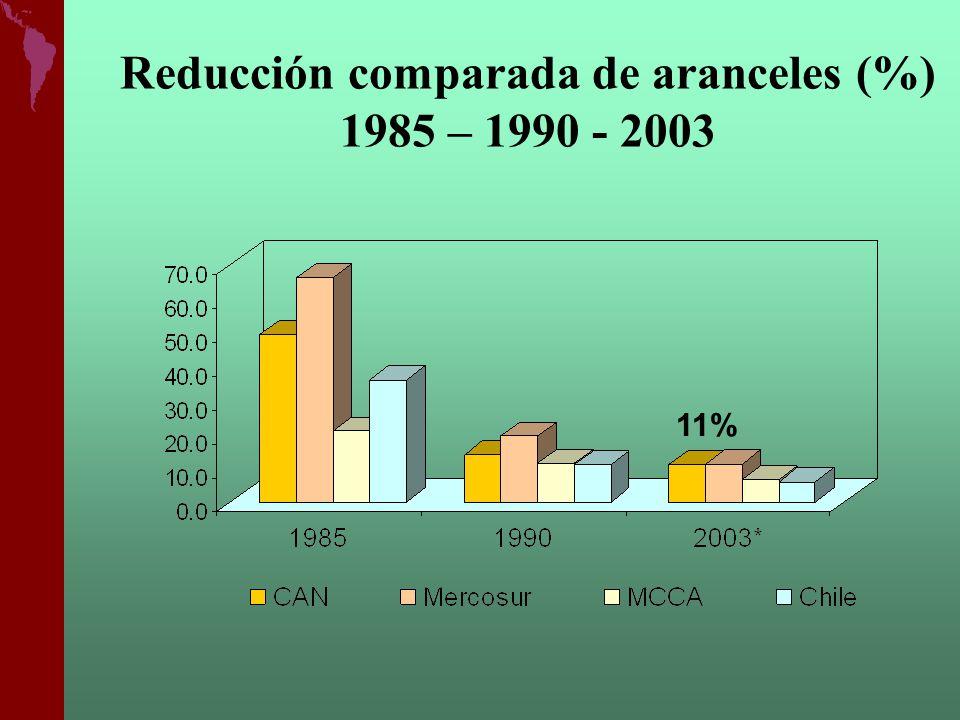 Reducción comparada de aranceles (%) 1985 – 1990 - 2003