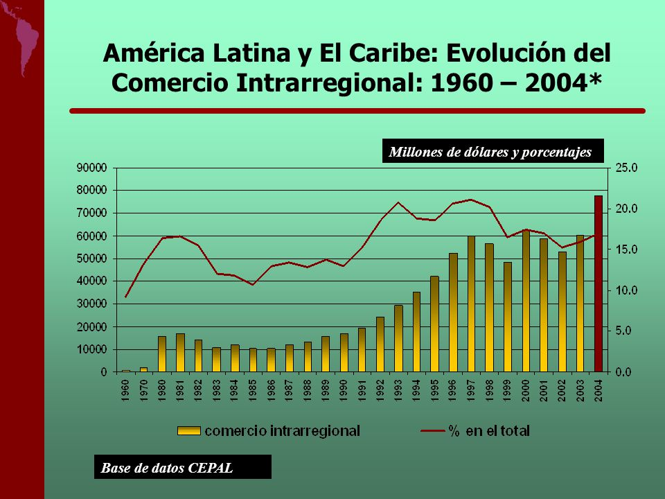 América Latina y El Caribe: Evolución del Comercio Intrarregional: 1960 – 2004*