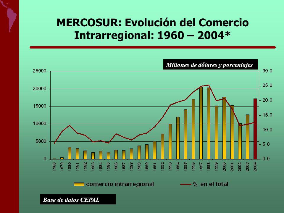 MERCOSUR: Evolución del Comercio Intrarregional: 1960 – 2004*