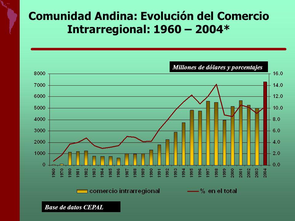 Comunidad Andina: Evolución del Comercio Intrarregional: 1960 – 2004*
