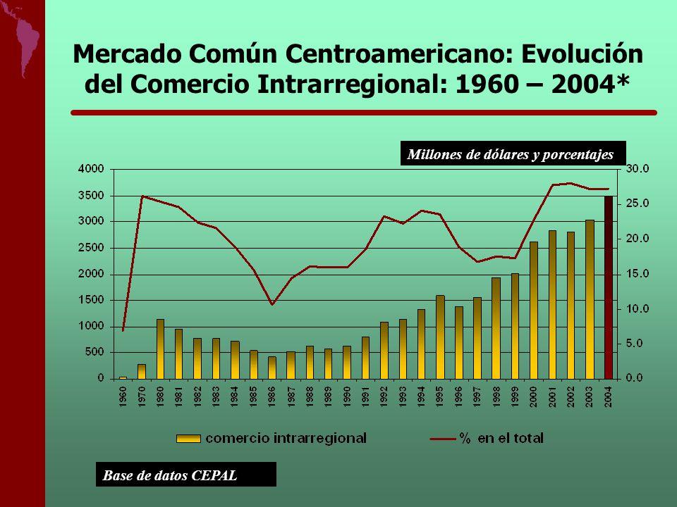 Mercado Común Centroamericano: Evolución del Comercio Intrarregional: 1960 – 2004*