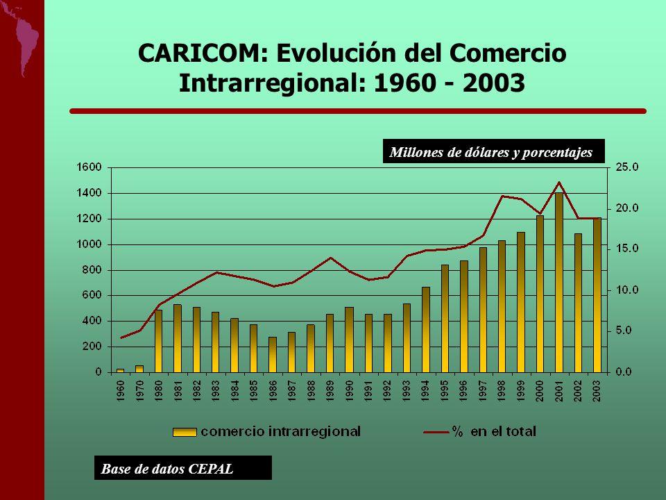 CARICOM: Evolución del Comercio Intrarregional: 1960 - 2003