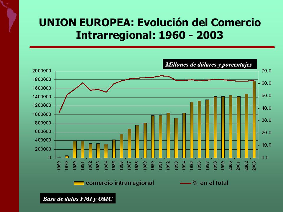 UNION EUROPEA: Evolución del Comercio Intrarregional: 1960 - 2003