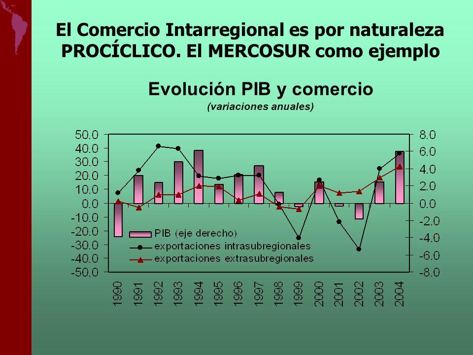 Evolución PIB y comercio (variaciones anuales)