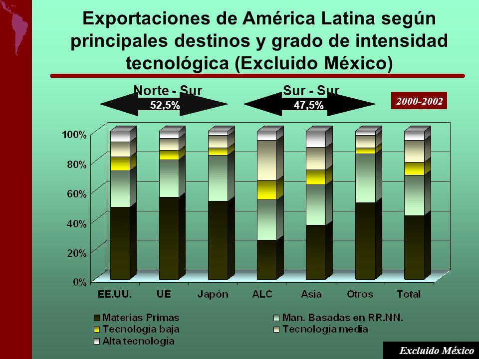 Exportaciones de América Latina según principales destinos y grado de intensidad tecnológica (Excluido México)