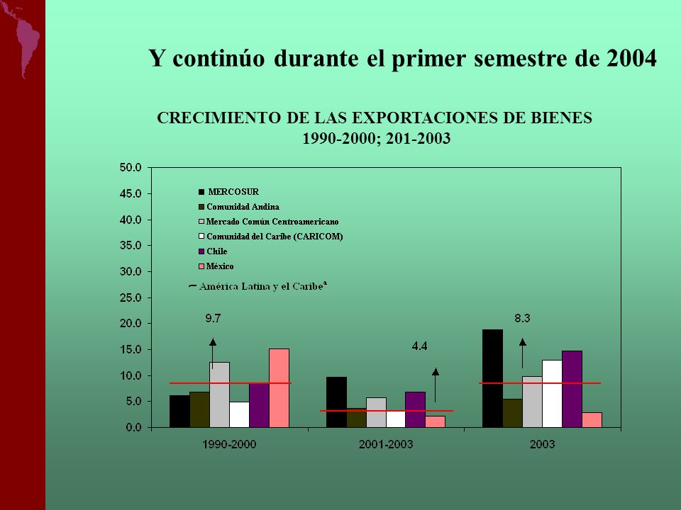 CRECIMIENTO DE LAS EXPORTACIONES DE BIENES 1990-2000; 201-2003