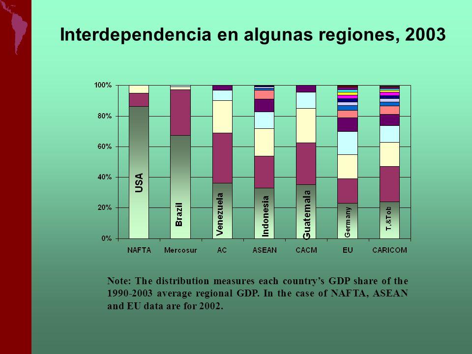 Interdependencia en algunas regiones, 2003