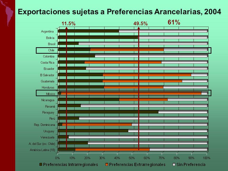 Exportaciones sujetas a Preferencias Arancelarias, 2004