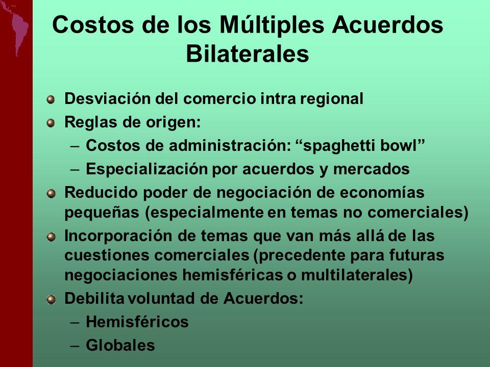 Costos de los Múltiples Acuerdos Bilaterales