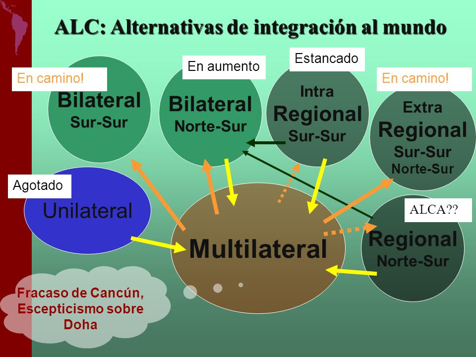 ALC: Alternativas de integración al mundo