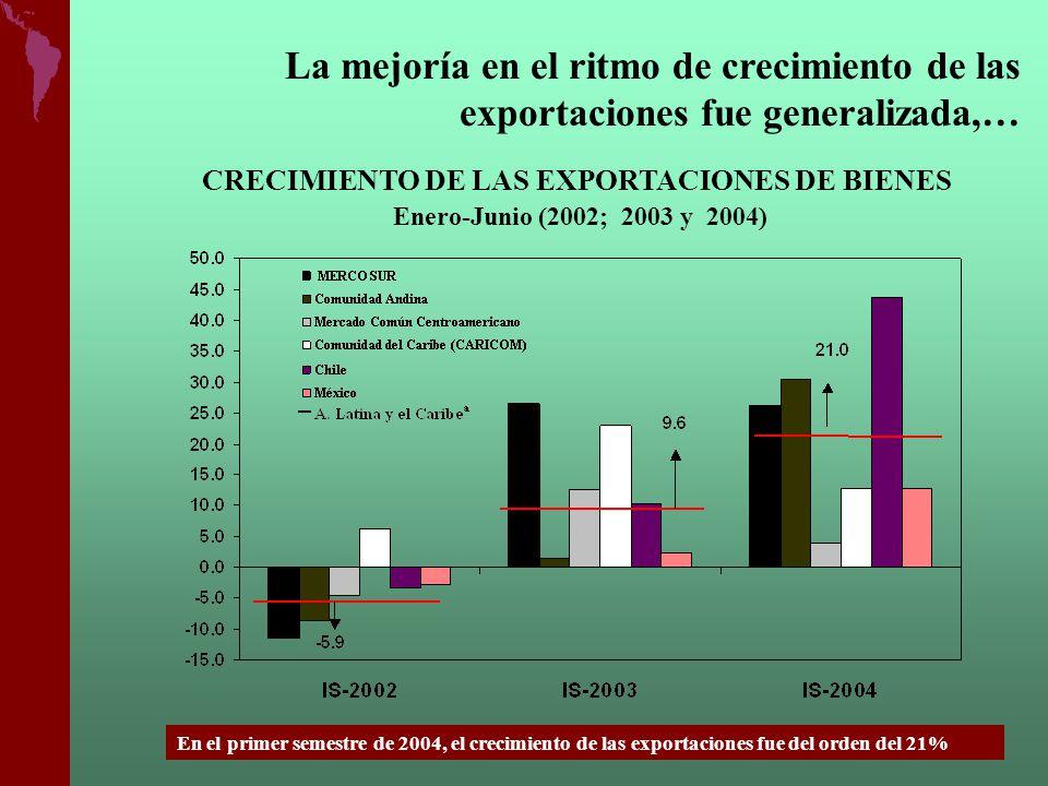 La mejoría en el ritmo de crecimiento de las exportaciones fue generalizada,…