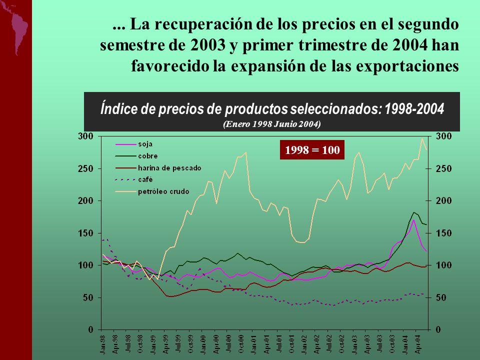 Índice de precios de productos seleccionados: 1998-2004