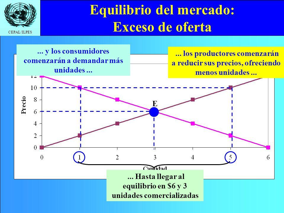 Equilibrio del mercado: Exceso de oferta