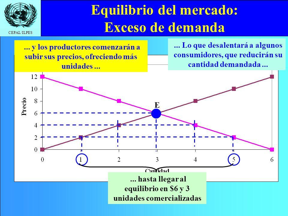 Equilibrio del mercado: Exceso de demanda