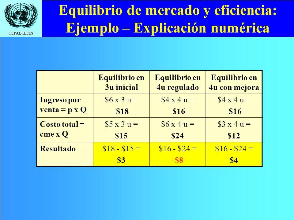 Equilibrio de mercado y eficiencia: Ejemplo – Explicación numérica
