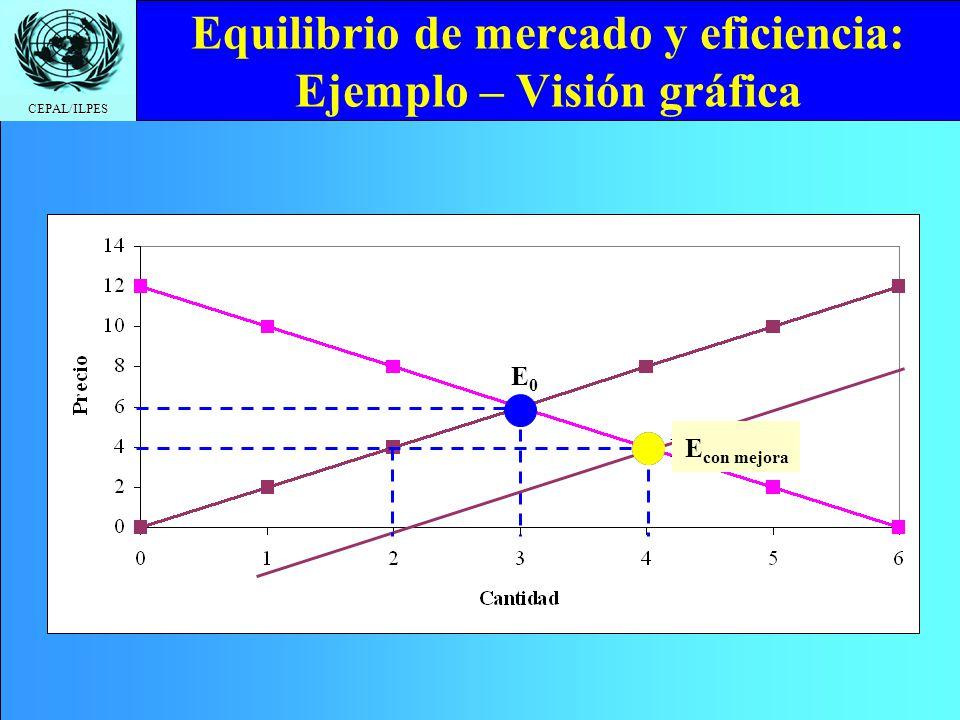 Equilibrio de mercado y eficiencia: Ejemplo – Visión gráfica