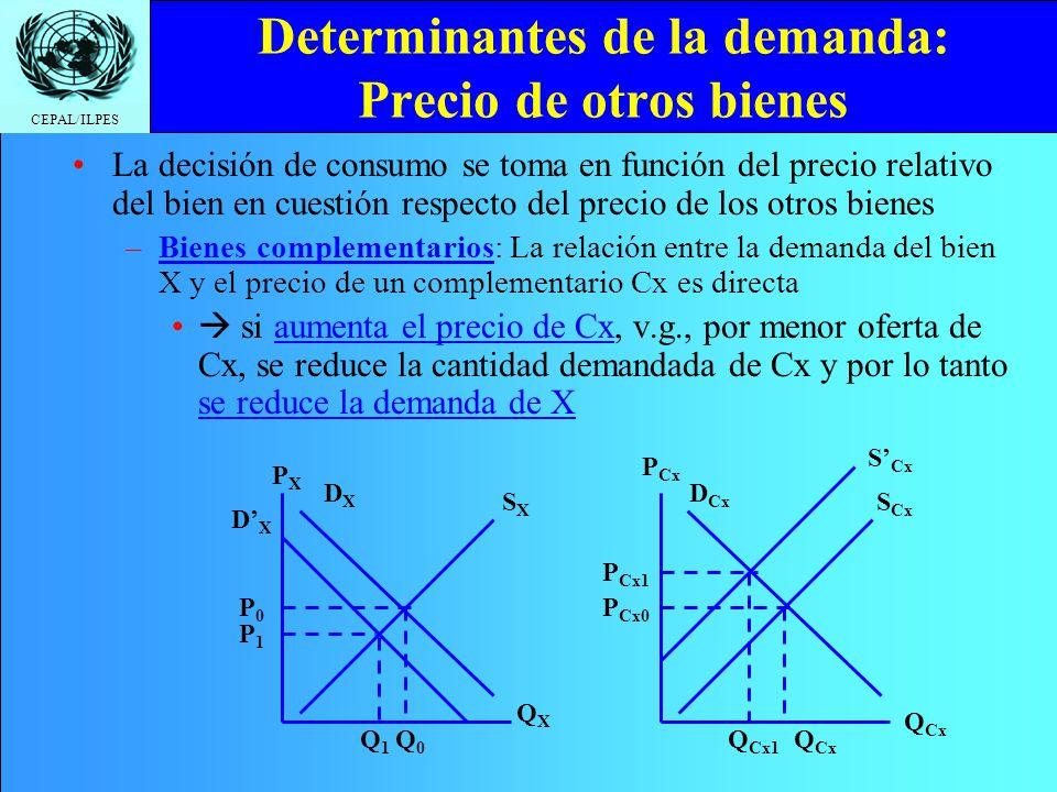 Determinantes de la demanda: Precio de otros bienes